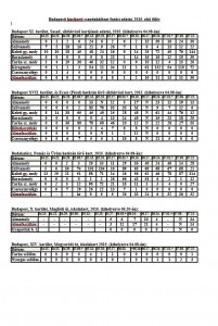 Budapesti házikerti csapdahálózat fogási adatai, 2015. első félév