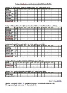 Budapesti házikerti csapdahálózat fogási adatai, 2015. második félév